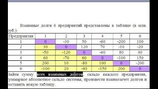 Модель взаимозачета долгов предприятий