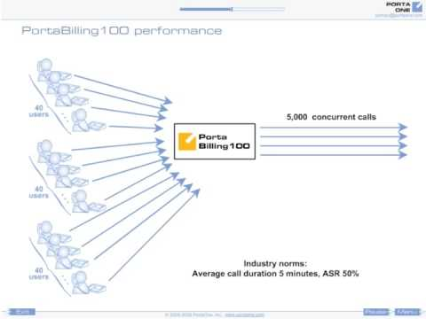 Converged VoIP Billing System: PortaBilling Performance