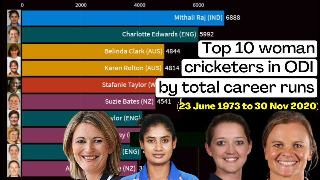 Top 10 woman cricketers in the world | Highest run getters in women's ODI cricket