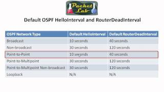OSPF Timers - Hello and Dead Intervals - Part 1
