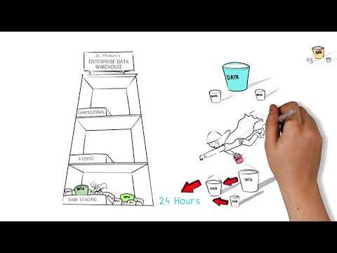 Enterprise Data Warehouse Whiteboard Explainer Video