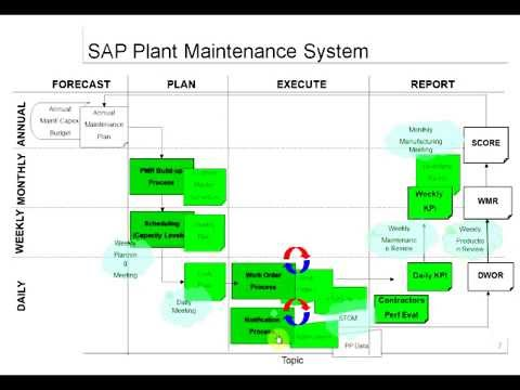 SAP PM Overview Training