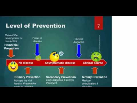 PSM Level of Prevention , Mode of Intervention