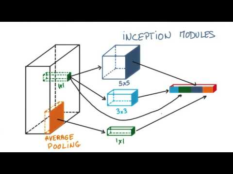 Inception Module - YouTube