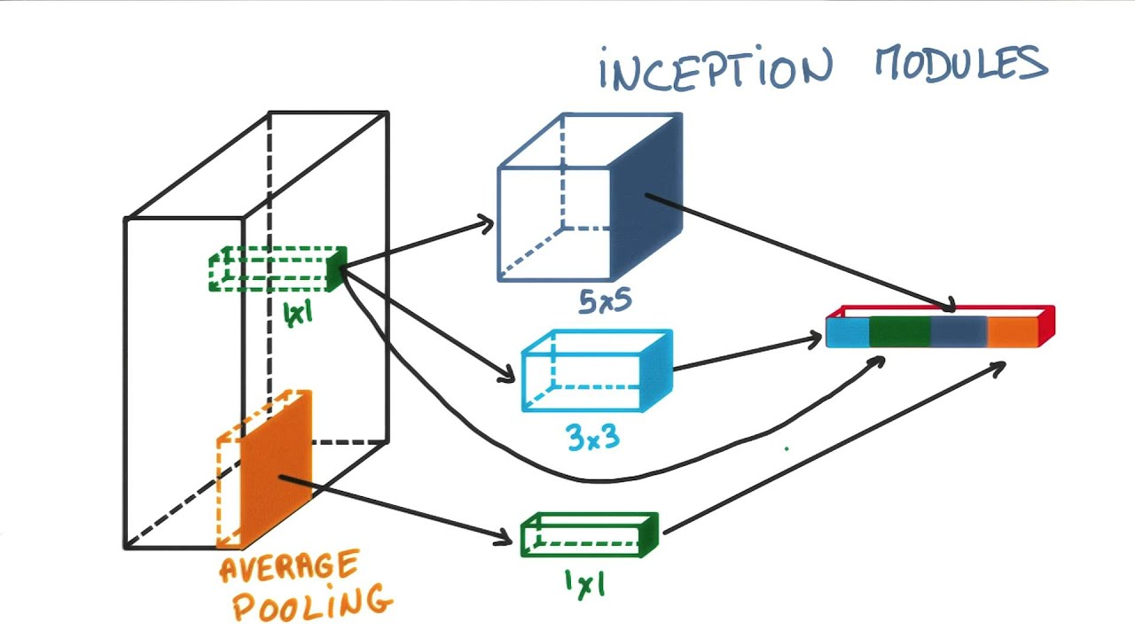 Inception module youtube inception module ccuart Choice Image