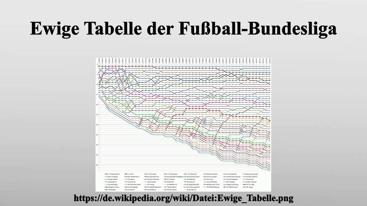 Ewige Bundesliga TorschГјtzen
