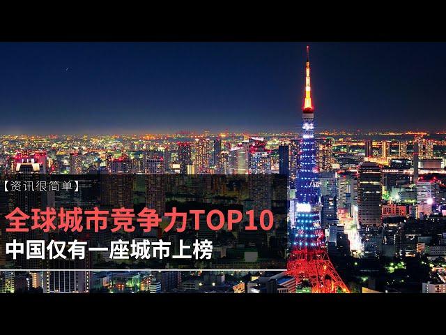 【资讯很简单】全球城市竞争力TOP10,中国仅有一座城市上榜