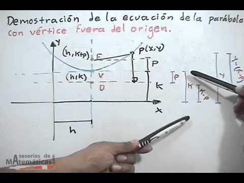 Demostraci n de ecuaciones de la par bola con v rtice for Significado de fuera