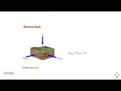 Anderson fault classification, Reservoir Geomechanics, Geology course
