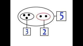 Cours - Mathématiques - Wolof 1 : DALN / Ecoles Au Sénégal