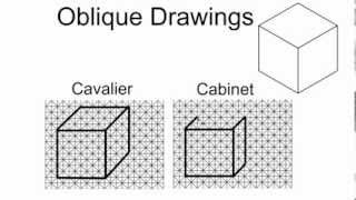 Cavalier Vs Cabinet Oblique Drawings