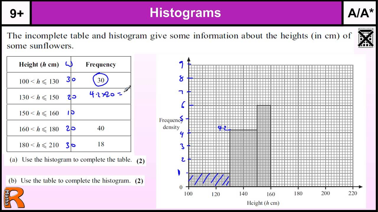 histograms gcse maths higher revision exam paper practice & help
