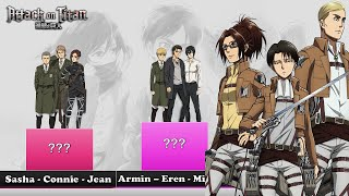 Attack On Titan Top 5 Strongest Trios Power Levels