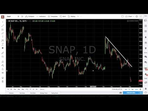 Kincora Capital - Market Recap 05-05-18: SPX AAPL SNAP TSLA BABA