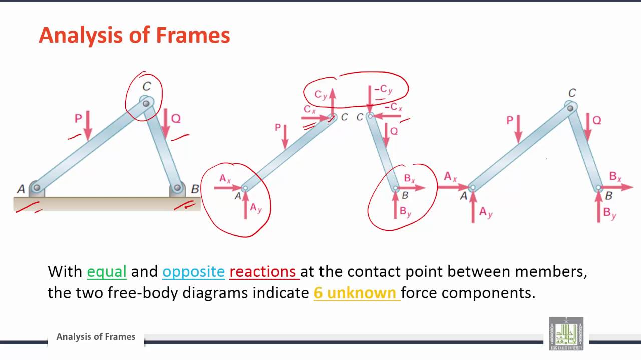 Engineering mechanics c5 l2 structural analysis frames and engineering mechanics c5 l2 structural analysis frames and internal forces pooptronica