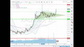 analyse forex matière première  pour 02 05 16    apprendre trading
