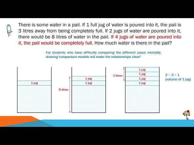 2020 GEP Selection Test Mathematics Question - Using Comparison Models
