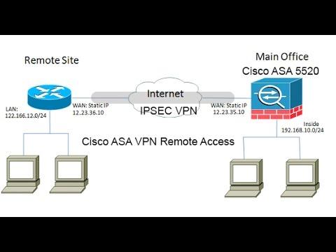 Cisco ASA Remote Access Vpn+IPsec_P01
