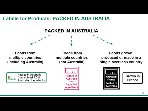 Country of origin labelling for food forums presentation
