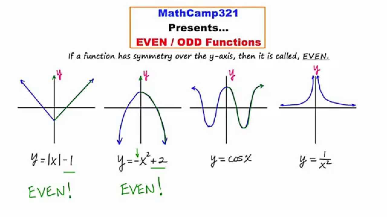 Mathcamp321 Precalculus Even And Odd Functions Symmetry Part 1