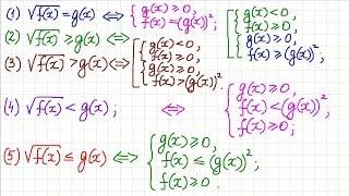 Как решать уравнения и неравенства с корнями