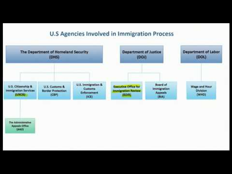 170 - U.S Agencies Involved in Immigration Process Part 1