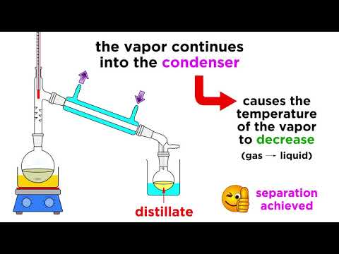 Separating Liquids By Distillation