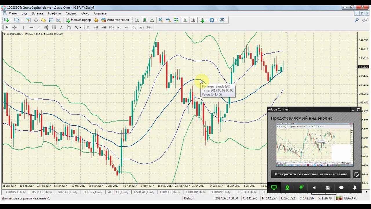 Форекс стратегии d1 как торговать палладий форекс