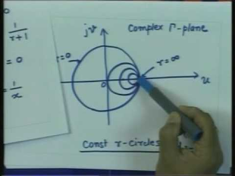 Lecture 7 - Transmission Lines and E.M waves -Smith chart
