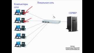 видео Как безопасно подключиться к рабочей сети?