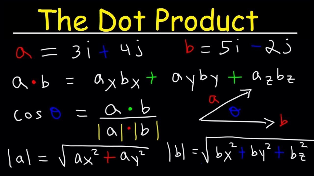 Dot Product of Two Vectors