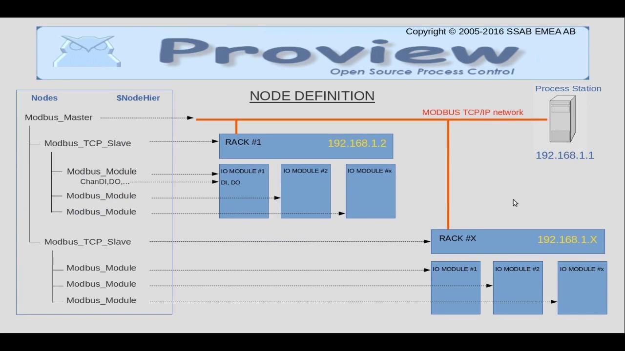 Proview - Tutoriel N°7 (part  2): programmation Modbus TCP/IP (interface  logique)