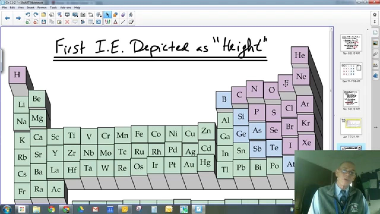 Periodicity Trends On The Periodic Table Youtube