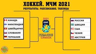 Хоккей Чемпионат Мира 2021 U20 Расписание плей офф