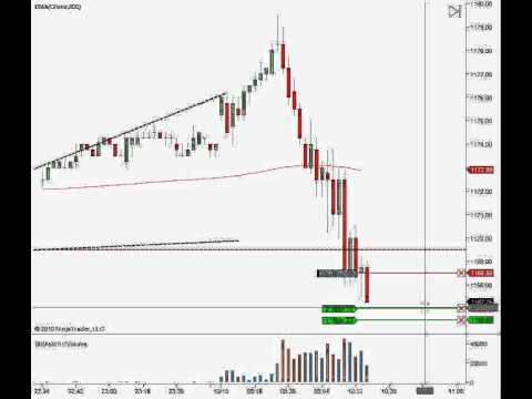 Day trading course S&P500 quick trade for $500