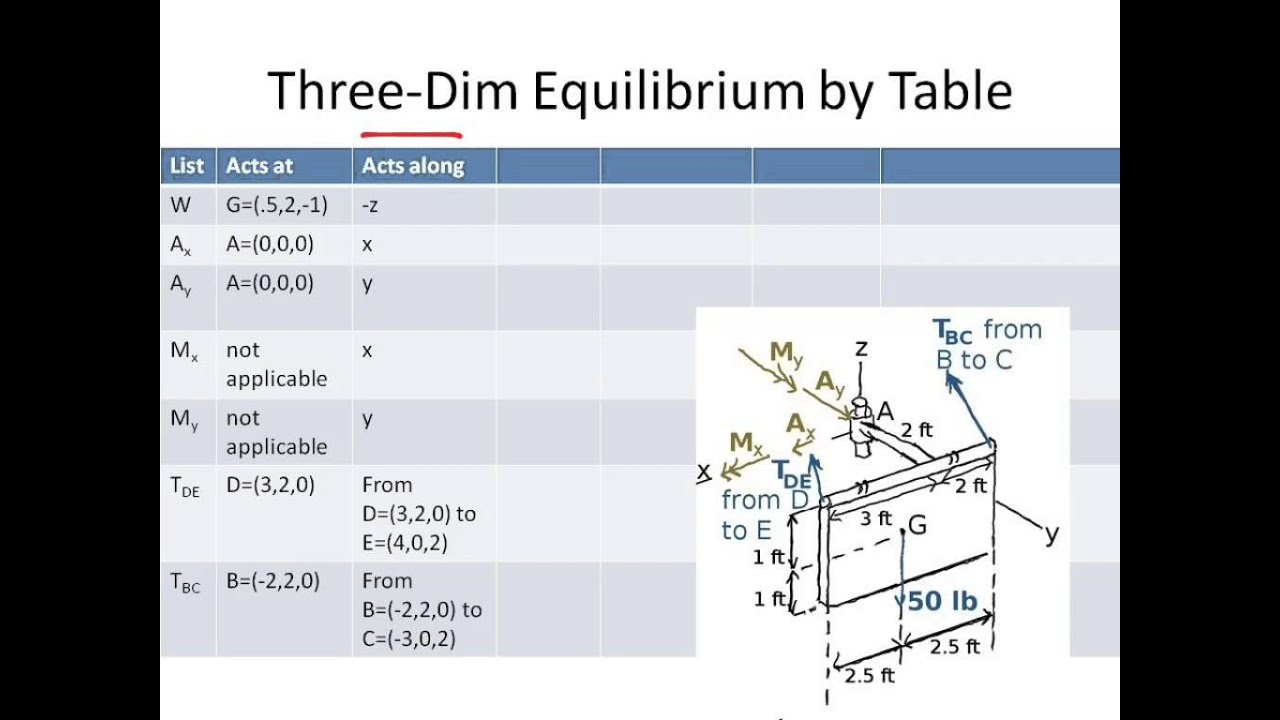 Three Dimensional Rigid Body Equilibrium Using A Chart