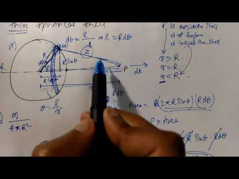 Gravitation Part 5 | Field due to Hollow/thin Spherical Shell [English & Hindi]