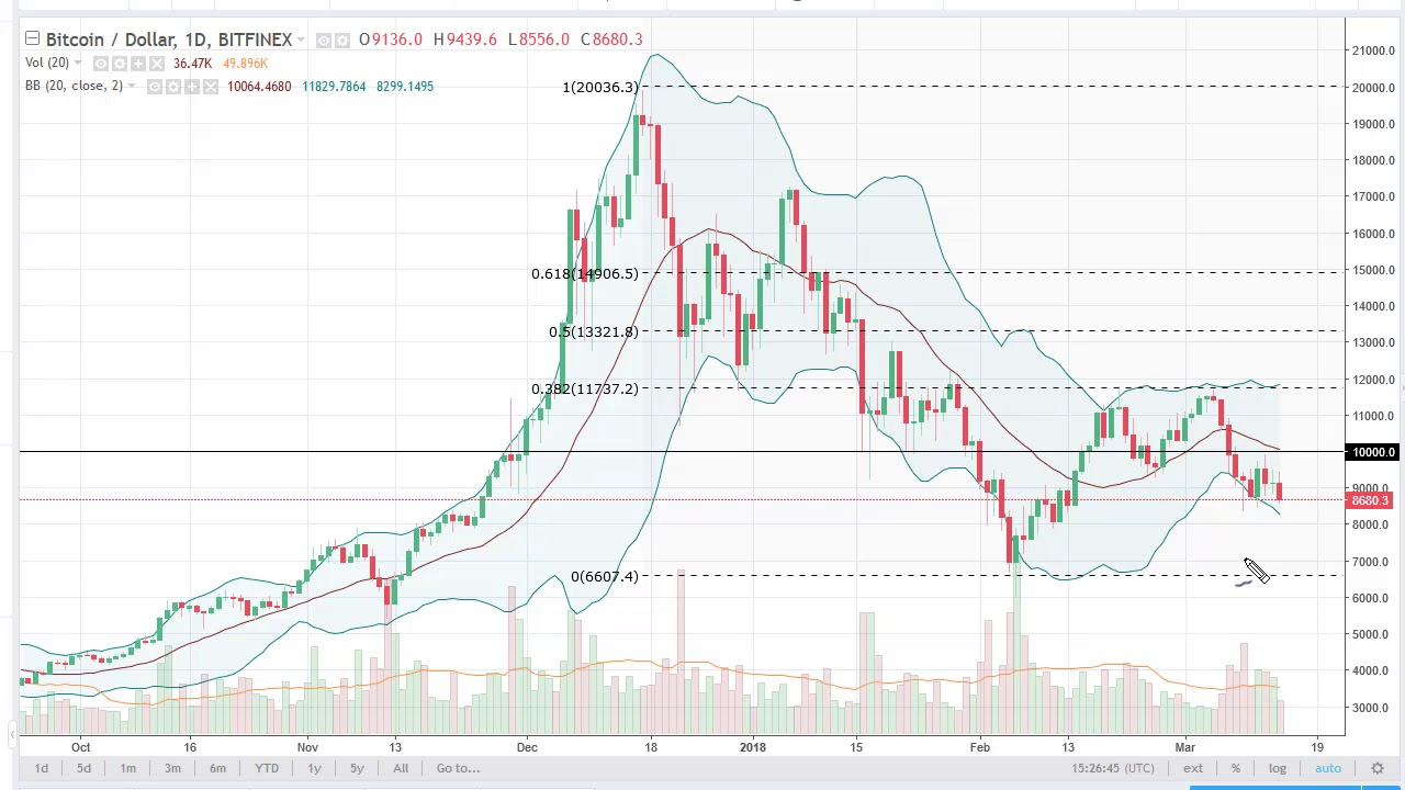 Bitcoin Btc Usd Technical Ysis March 15 2018 By Fxempire