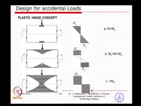 Mod-06 Lec-07 Design Against Accidental Loads - 7