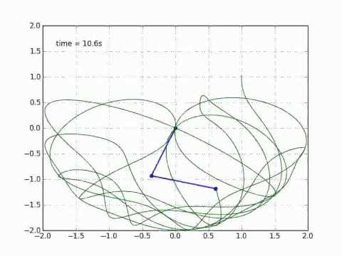 maths with Python 5: Double Compound Pendulum Chaotic Map