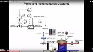 P&ID - Bài tập đọc và hiểu một sơ đồ công nghệ đơn giản