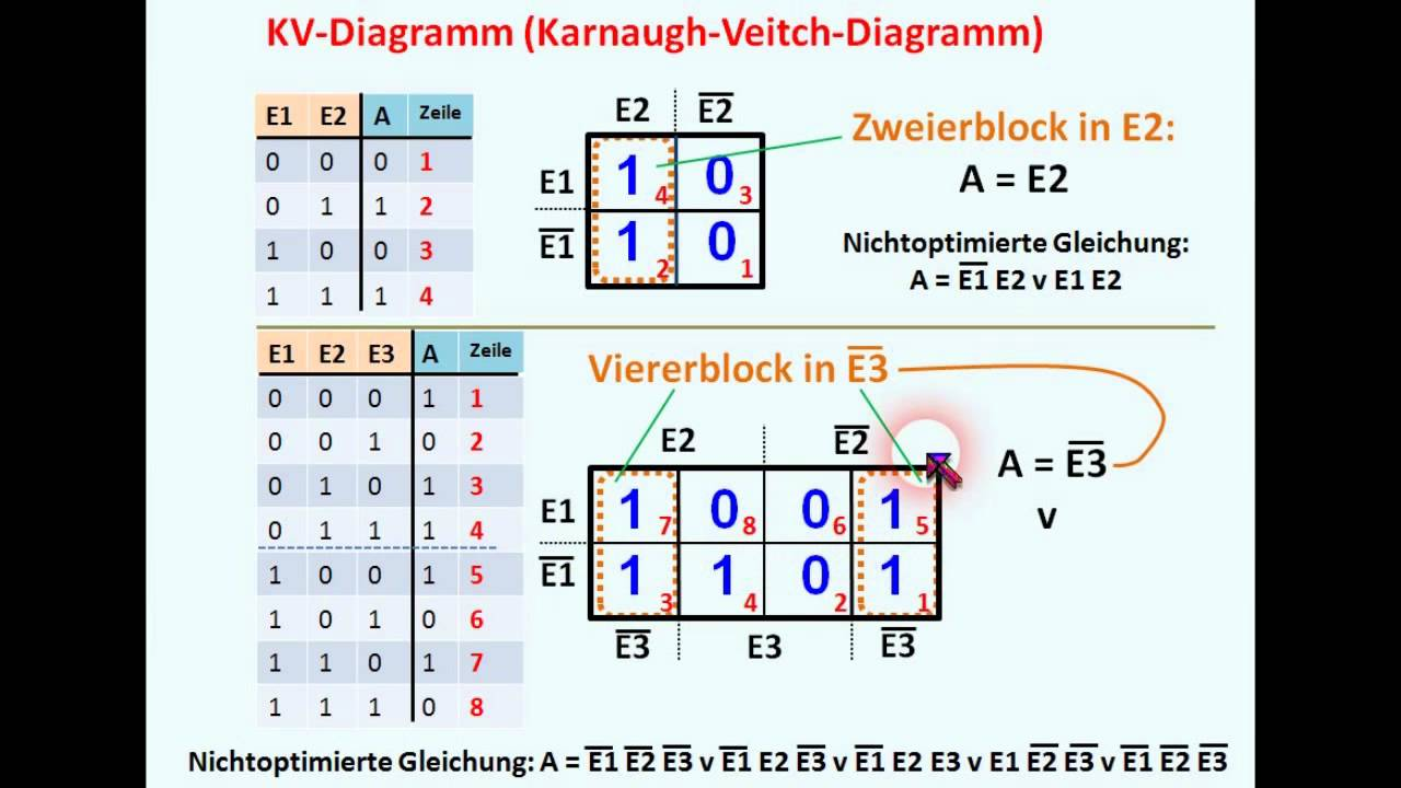 DIGITALTECHNIK - TUTORIAL 05: KV - Diagramm - YouTube