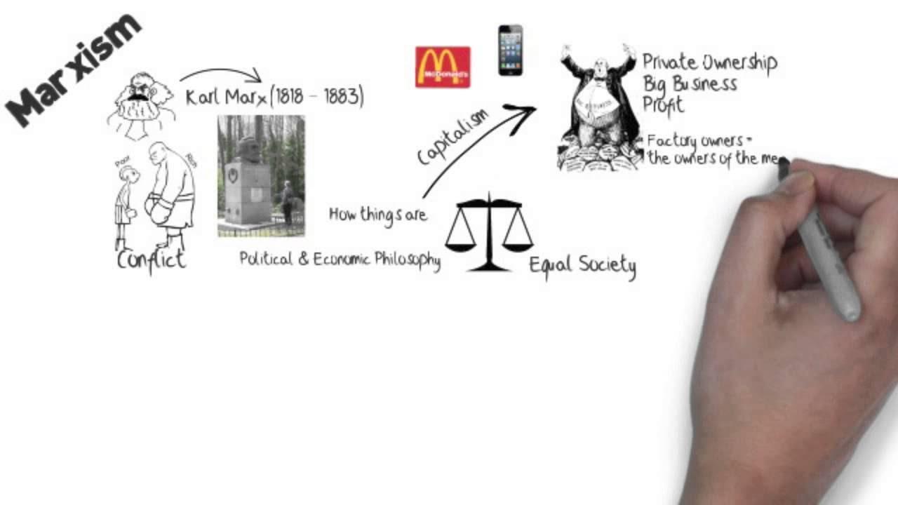 revising marxism