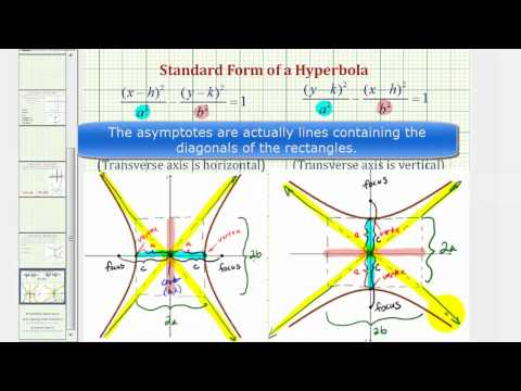 Ex 1: Conic Section - Graph a Hyperbola with Center at the Origin (Horizontal)