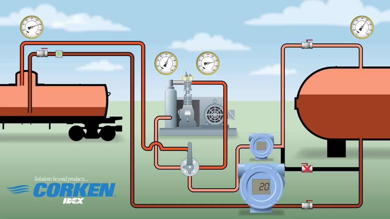 Corken Lpg Propan Compressor Working Process Youtube