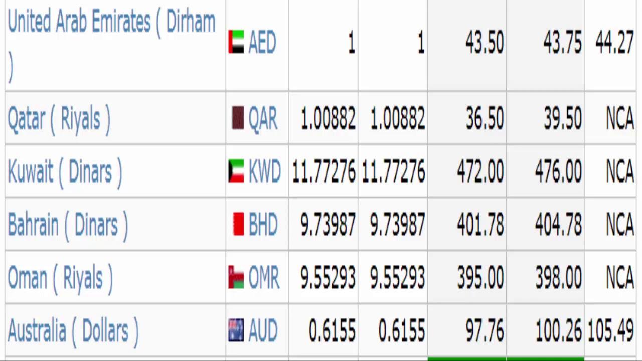 Rate L Us Dollar Saudi Riyal