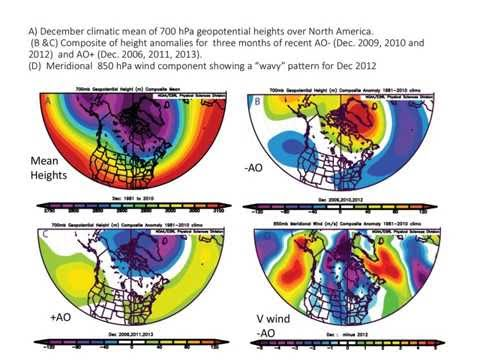 Will Arctic changes lead to mid-latitude weather impacts in the coming decades?
