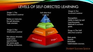Levels of Self directed Learning