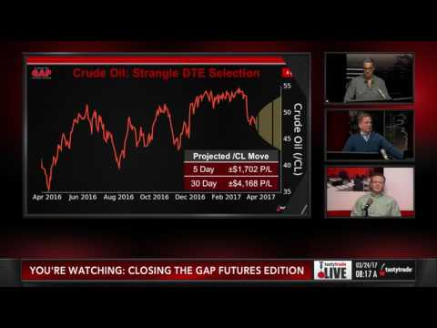 Options on Futures: Optimal Days to Expiration | Closing the Gap: Futures Edition
