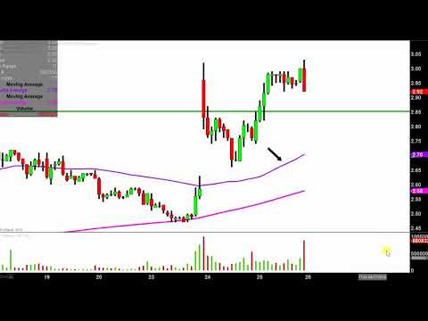 Weatherford International plc - WFT Stock Chart Technical Analysis for 04-25-18
